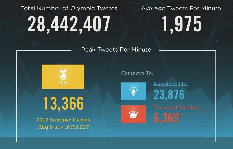 Tweets during the Olympics