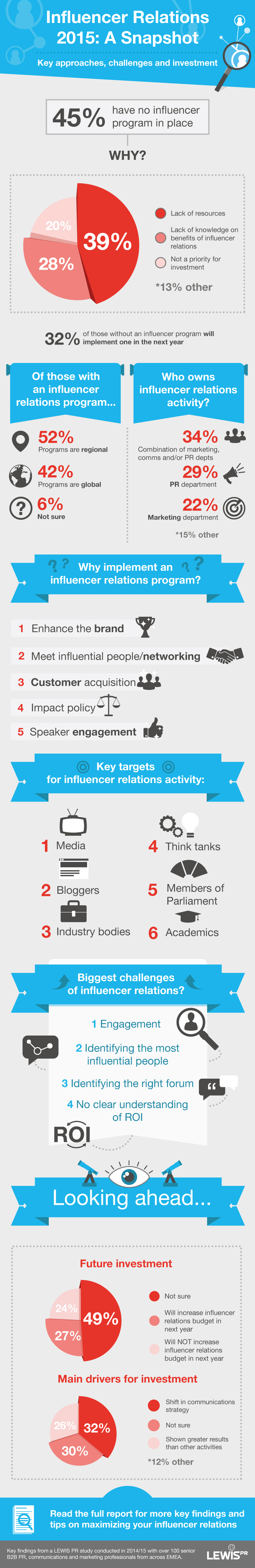 Influencer-Report-Infographic-FINAL