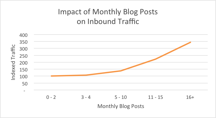 Impact of Monthly Blog posts on inbound traffic
